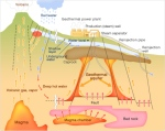 Geothermal power generation in volcanic areas. Image from www.mhi-global.com